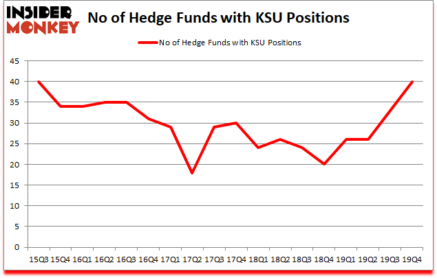 Is KSU A Good Stock To Buy?