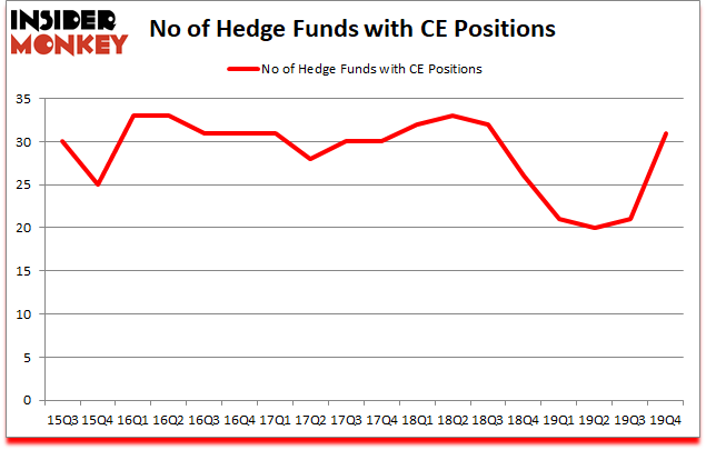 Is CE A Good Stock To Buy?