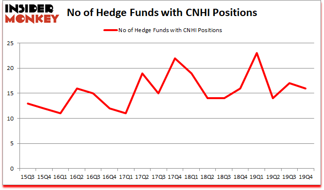 Is CNHI A Good Stock To Buy?