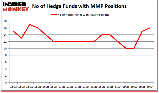 Is MMP A Good Stock To Buy?