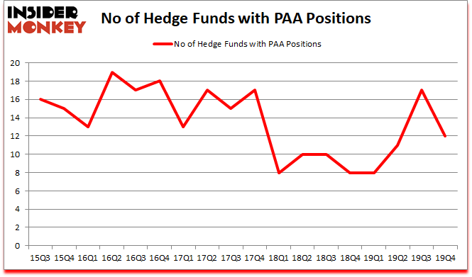 Is PAA A Good Stock To Buy?