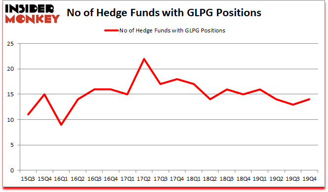 Is GLPG A Good Stock To Buy?