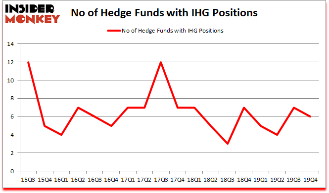 Is IHG A Good Stock To Buy?