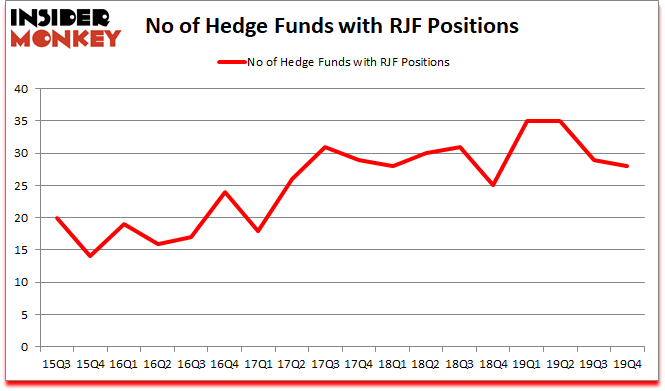 Is RJF A Good Stock To Buy?
