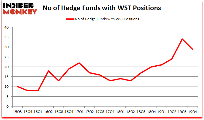 Is WST A Good Stock To Buy?