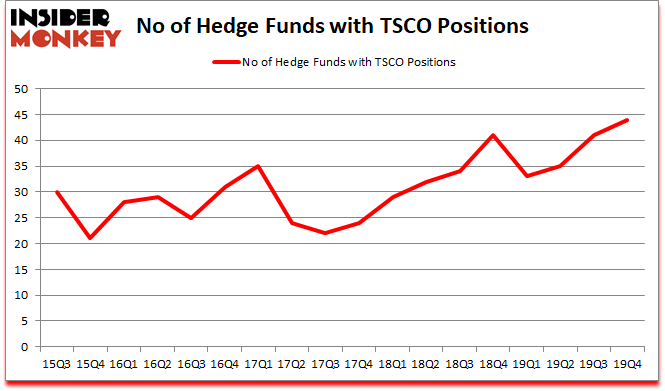 Is TSCO A Good Stock To Buy?