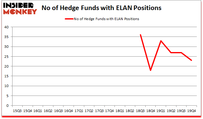 Is ELAN A Good Stock To Buy?