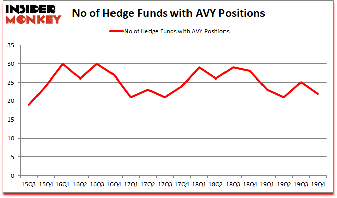 Is AVY A Good Stock To Buy?
