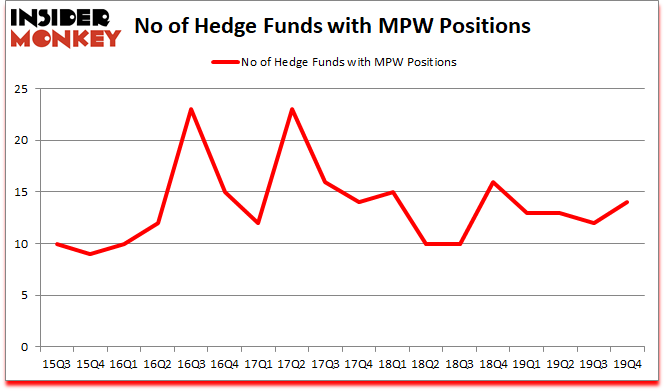 Is MPW A Good Stock To Buy?