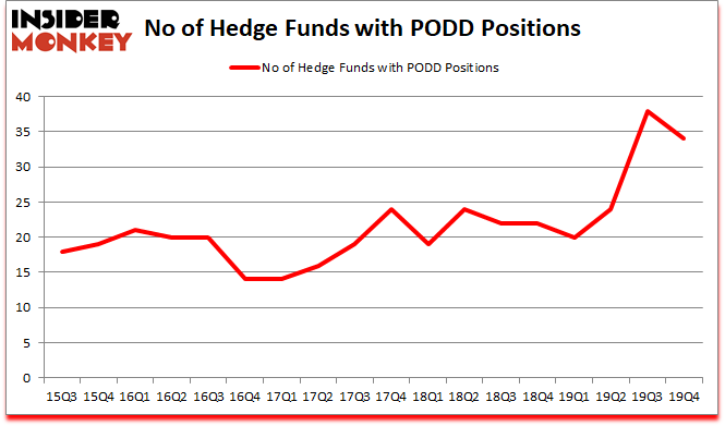 Is PODD A Good Stock To Buy?