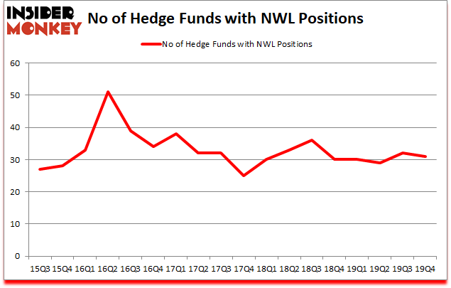 Is NWL A Good Stock To Buy?