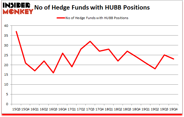 Is HUBB A Good Stock To Buy?