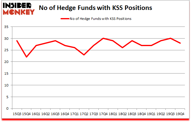 Is KSS A Good Stock To Buy?