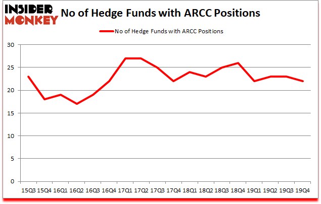 Is ARCC A Good Stock To Buy?