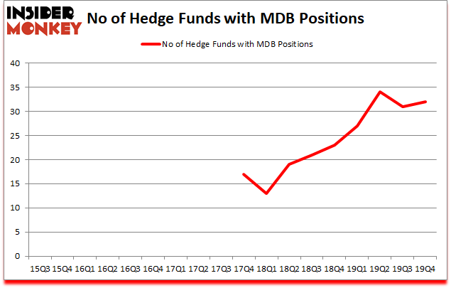 Is MDB A Good Stock To Buy?