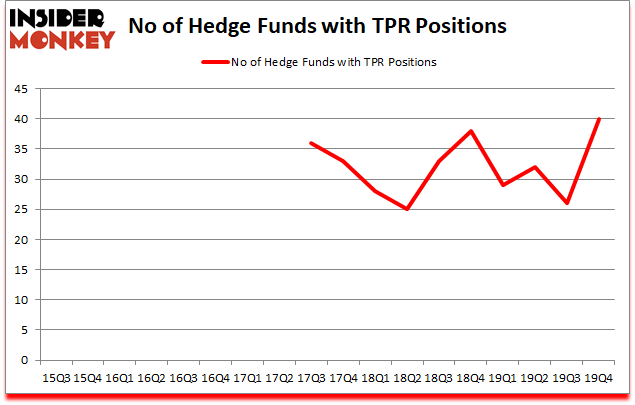 Is TPR A Good Stock To Buy?