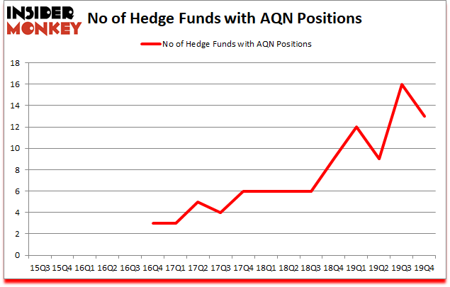 Is AQN A Good Stock To Buy?