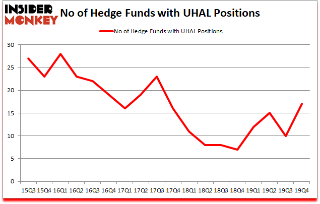 Is UHAL A Good Stock To Buy?
