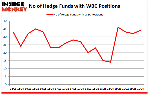 Is WBC A Good Stock To Buy?