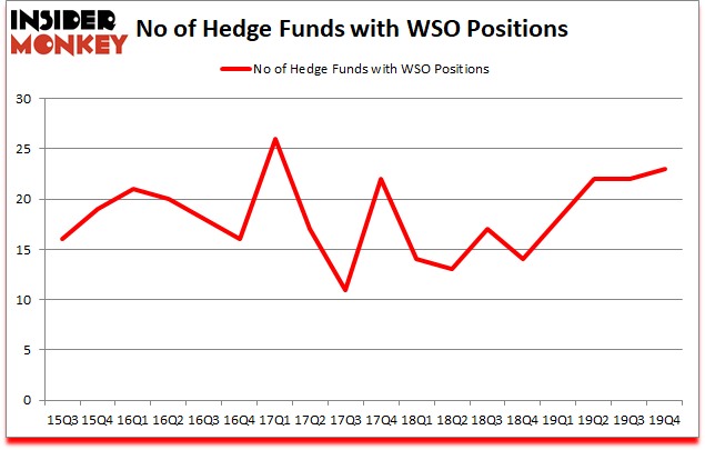 Is WSO A Good Stock To Buy?