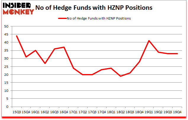 Is HZNP A Good Stock To Buy?