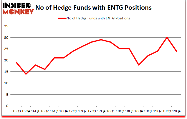 Is ENTG A Good Stock To Buy?