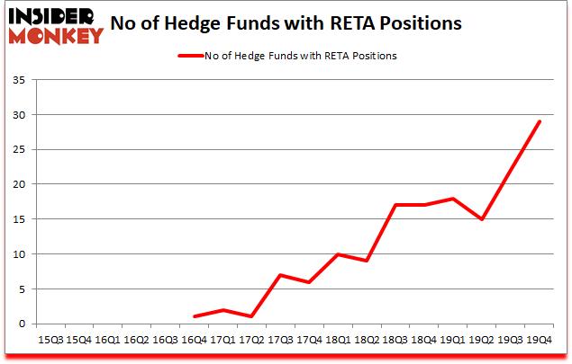 Is RETA A Good Stock To Buy?