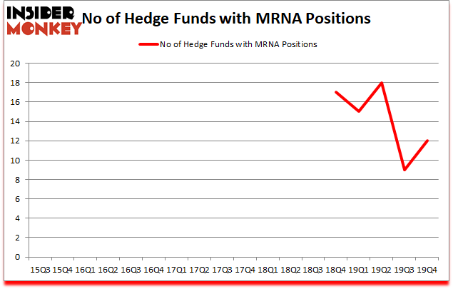 Is MRNA A Good Stock To Buy?