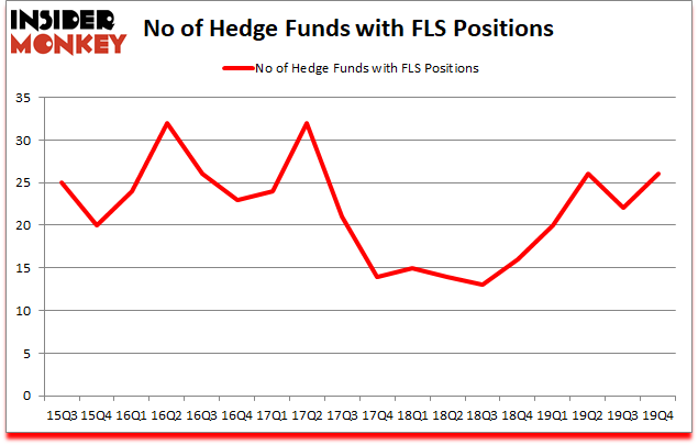 Is FLS A Good Stock To Buy?