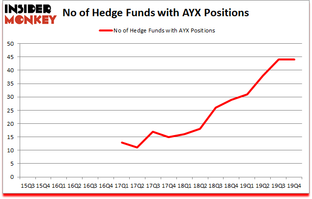Is AYX A Good Stock To Buy?
