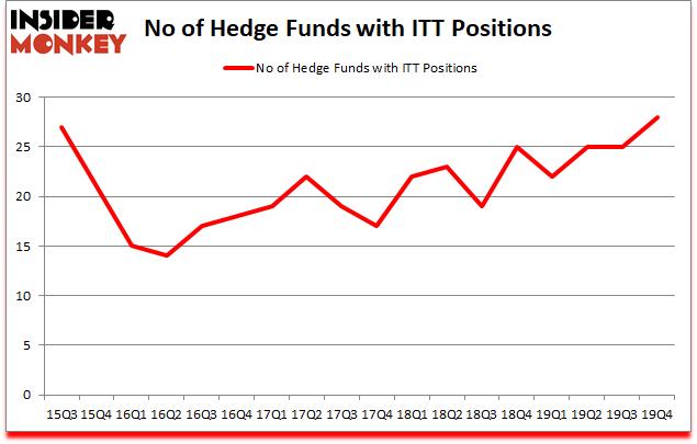 Is ITT A Good Stock To Buy?
