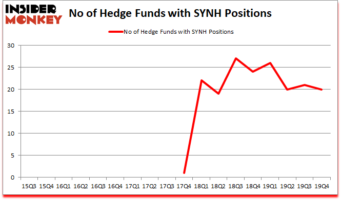 Is SYNH A Good Stock To Buy?
