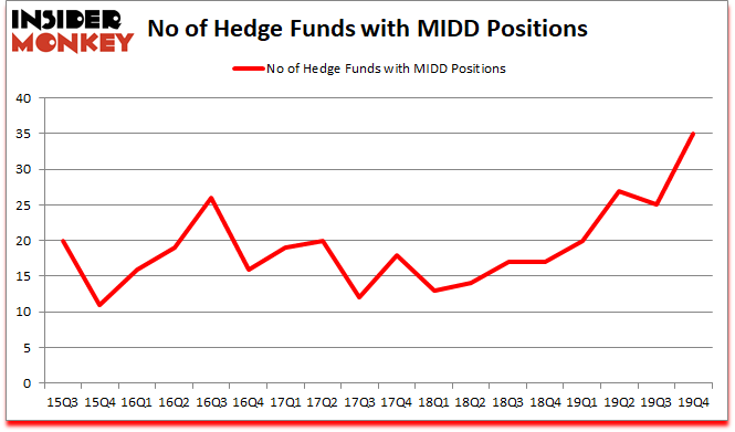 Is MIDD A Good Stock To Buy?