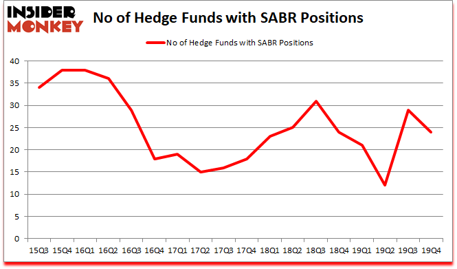Is SABR A Good Stock To Buy?