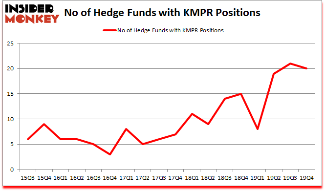 Is KMPR A Good Stock To Buy?