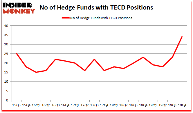 Is TECD A Good Stock To Buy?