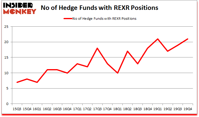 Is REXR A Good Stock To Buy?