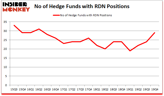 Is RDN A Good Stock To Buy?