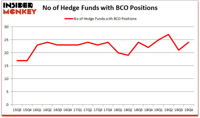 Is BCO A Good Stock To Buy?
