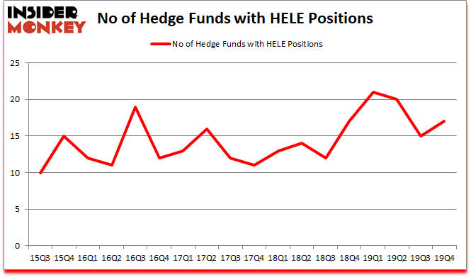 Is HELE A Good Stock To Buy?