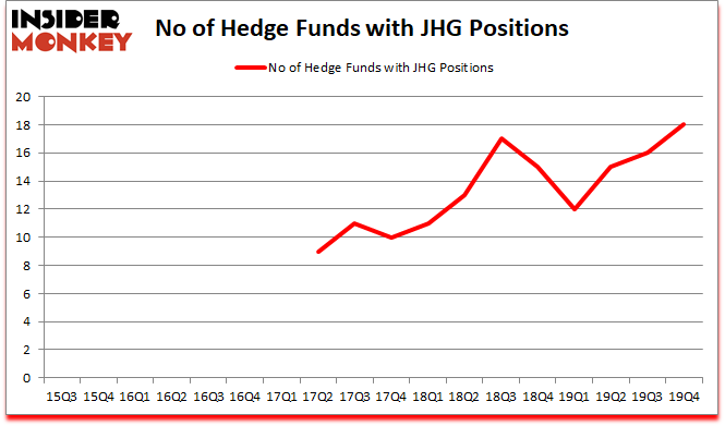 Is JHG A Good Stock To Buy?