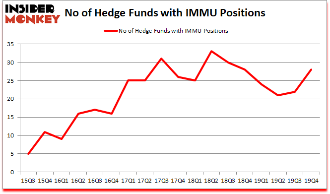 Is IMMU A Good Stock To Buy?