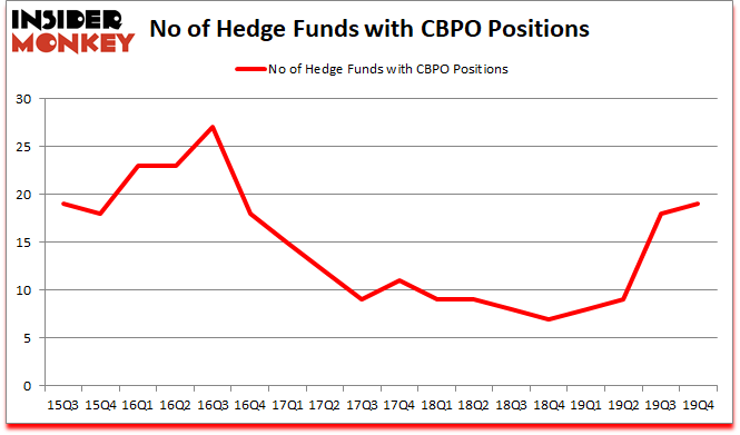 Is CBPO A Good Stock To Buy?