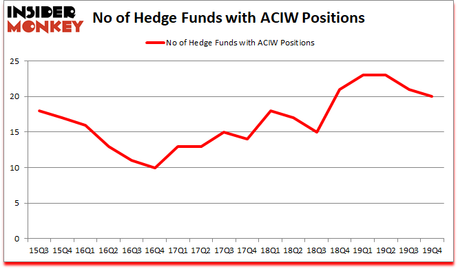Is ACIW A Good Stock To Buy?