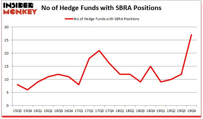 Is SBRA A Good Stock To Buy?