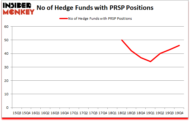 Is PRSP A Good Stock To Buy?