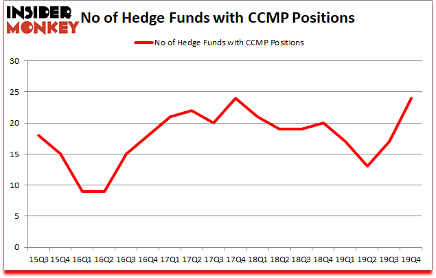 Is CCMP A Good Stock To Buy?