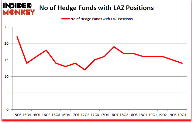 Is LAZ A Good Stock To Buy?