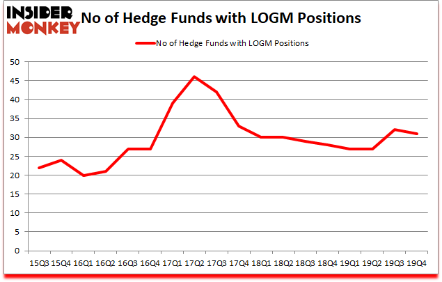 Is LOGM A Good Stock To Buy?