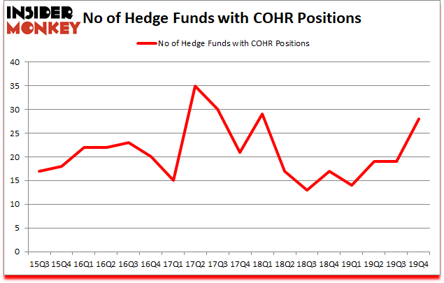 Is COHR A Good Stock To Buy?
